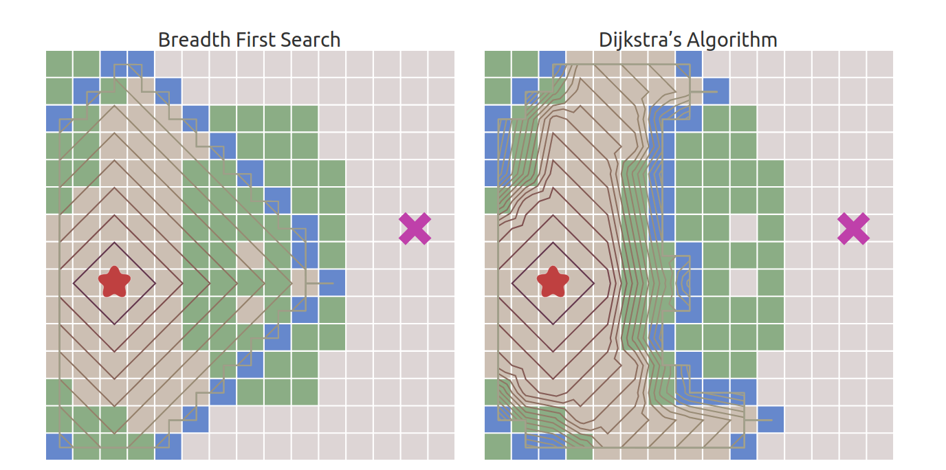 Breadth first search vs dijkstra visualization