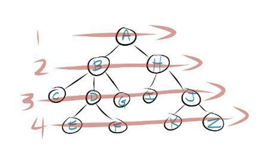 BFS - Breadth-First Search Tree traversal algorithm