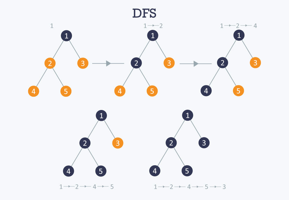 traversal algorithm using DFS - Depth-First Search