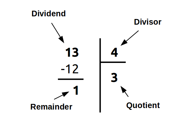 Dividend, Divisor, Quotient and Remainder - Euclid