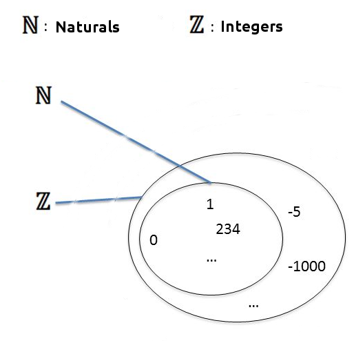 Whole numbers and integers graph N - Z