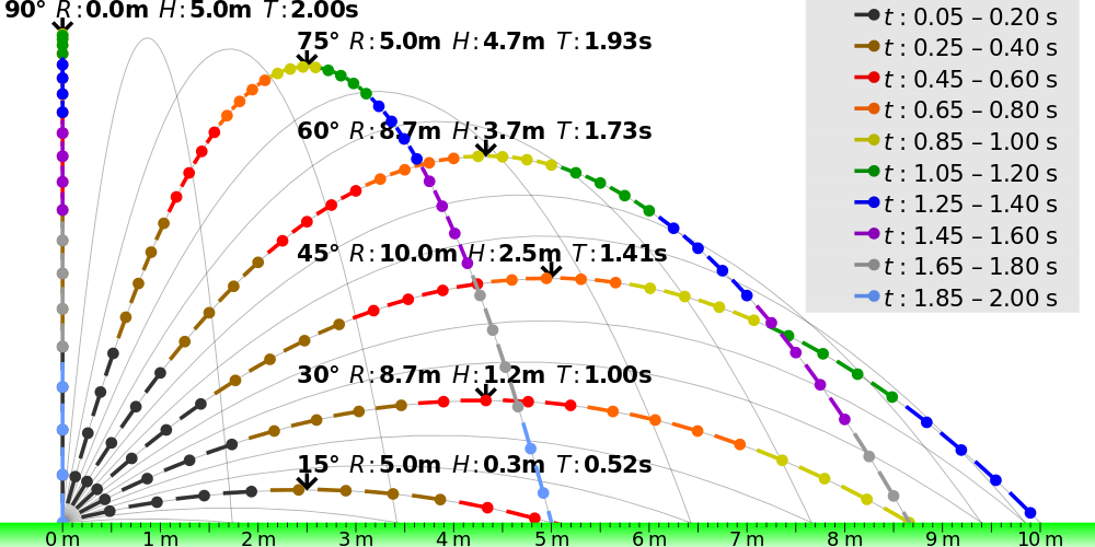 Trajectories of projectiles launched at different elevation angles