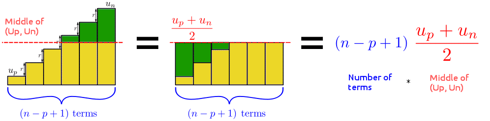 Graphic representation sum of the terms of an arithmetic sequence